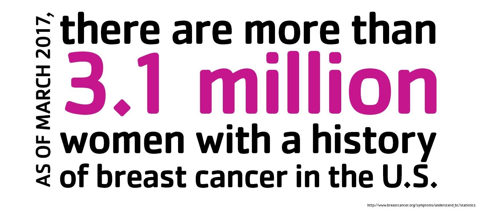 Breast Cancer Awareness Stat5