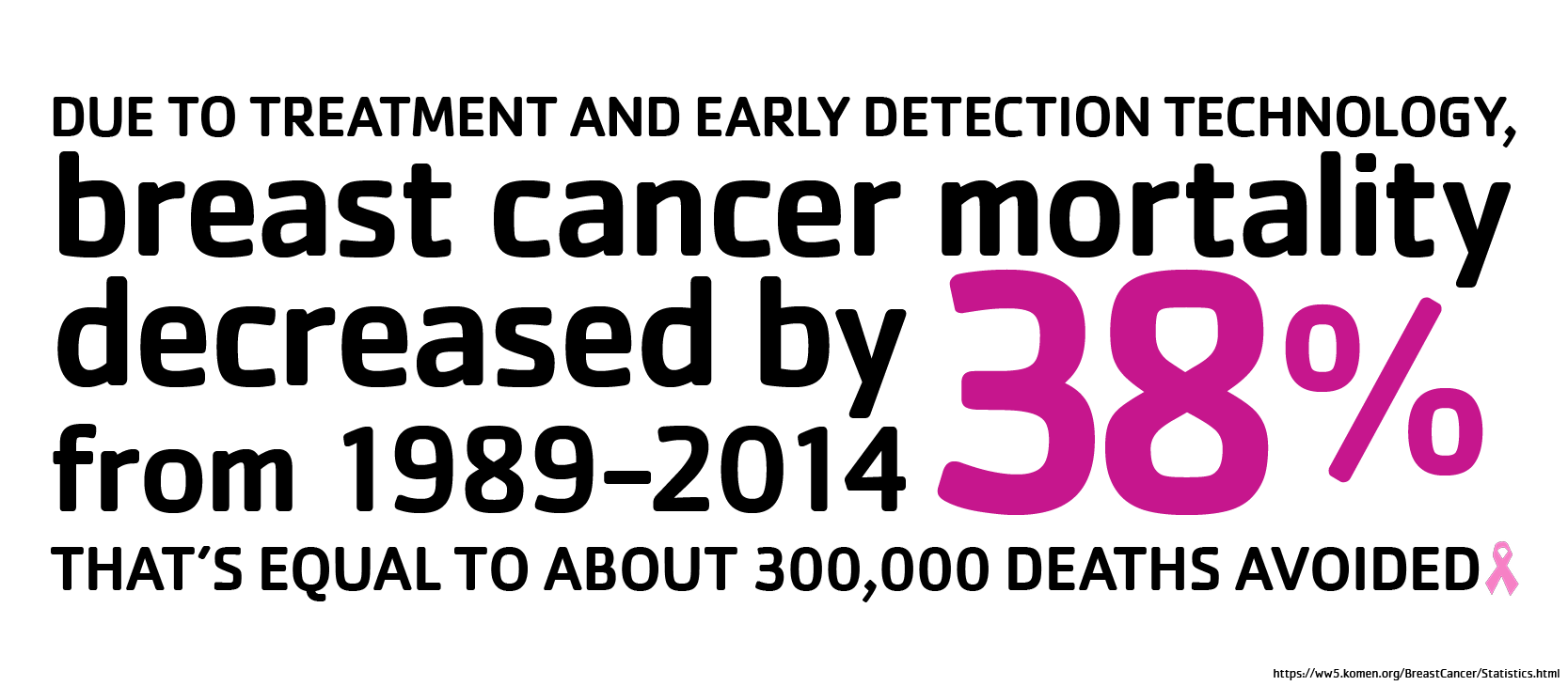 Breast Cancer Awareness Stat2